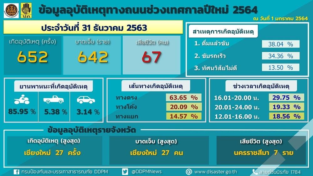 อุบัติเหตุปีใหม่วันที่ 3 เสียชีวิตอีก 67 ราย บาดเจ็บ 642 คน รวม 3  วัน  ผู้เสียชีวิตรวม 186 ราย