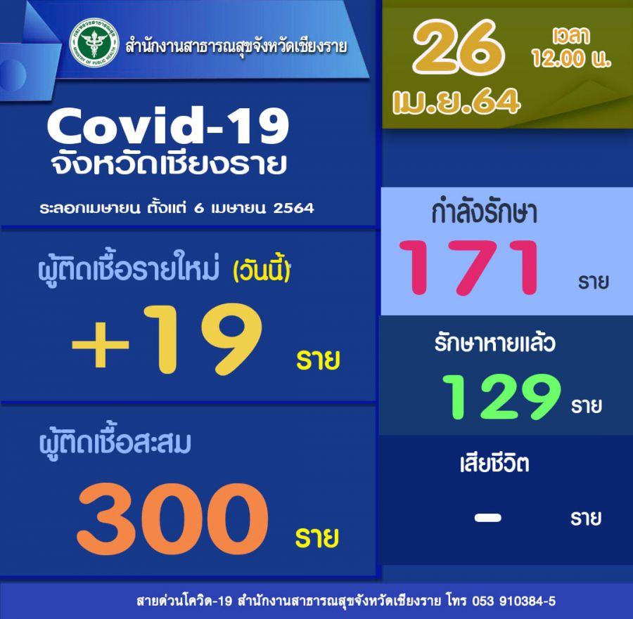 ผู้ว่าฯ เชียงราย เผย 'สถานการณ์ COVID-19' ดีขึ้น