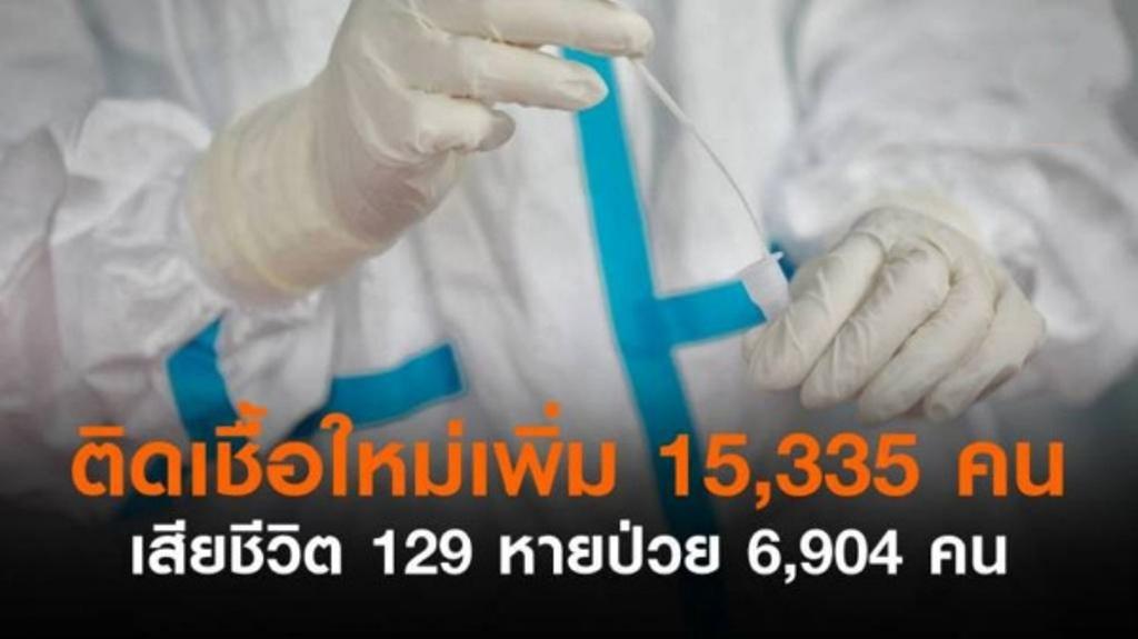 ไทยบันทึกผู้ป่วยโควิด-19 เพิ่ม 15,335 ราย เสียชีวิต 129 รายในวันเดียว