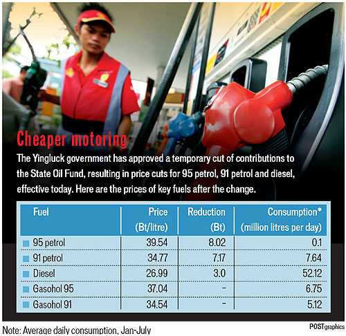 Fuel Prices Slashed at the Pumps