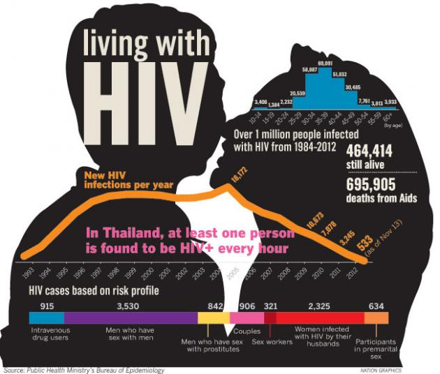 More Than Half A Million In Thailand Have HIV AIDS Chiang Rai