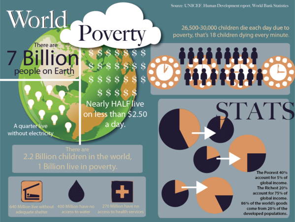 The world's 100 richest people earned enough money last year to end world extreme poverty four times over
