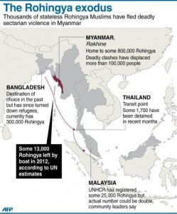 Graphic on the exodus of Rohingya refugees from western Myanmar