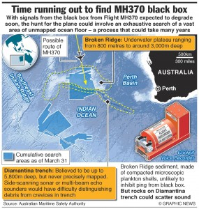 "Searchers engaged in a race against time to pinpoint ""pings"" from the missing Malaysian airliner's black boxes"