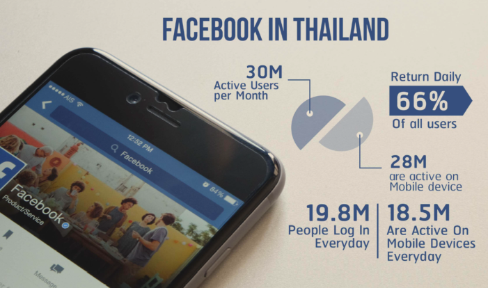 "Thailand has the Highest Number of ""Mother- Child"" Engagement on Facebook"
