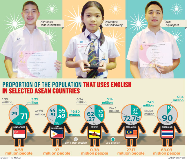 The school is urging students to speak more English as Thailand prepares for regional integration under the Asean