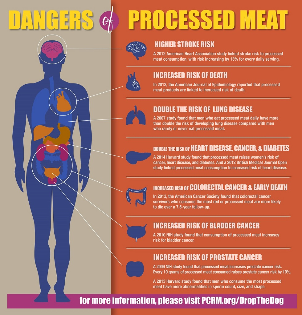 the-dangers-of-eating-meat