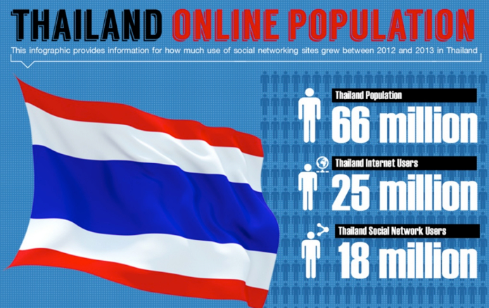 Thailand to Target Facebook Profits over iIlegal Content