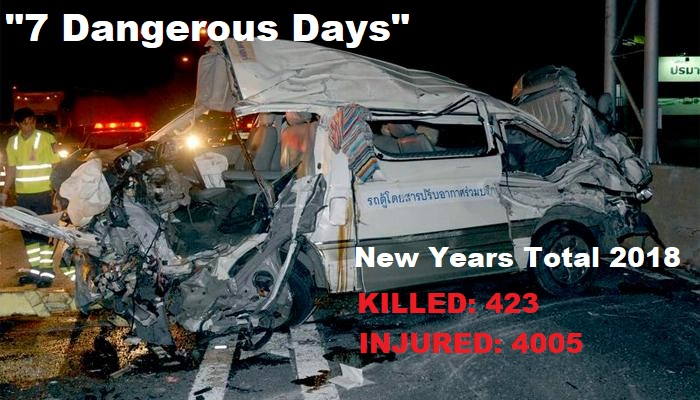 423 People Were Killed, 4005 Injured Over the 7 Days of Thailand's 2018 New Year Holiday