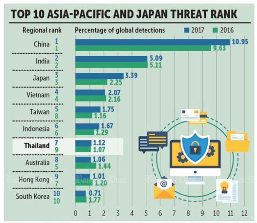 Symantec Reports Cyber-Security Threats on the Rise in Thailand