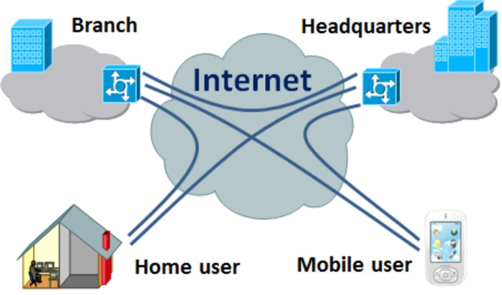 "virtual private networks ""vpns"" for safe entertainment and education"