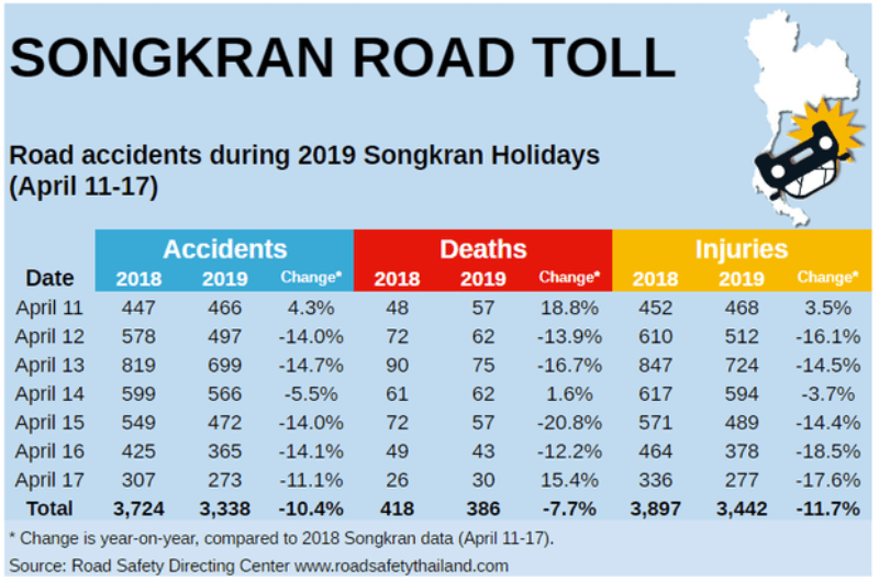 3,338 Accidents, 386 killed and  3,442 People Injured in the 7 Days of Thailand's Songkran Holiday