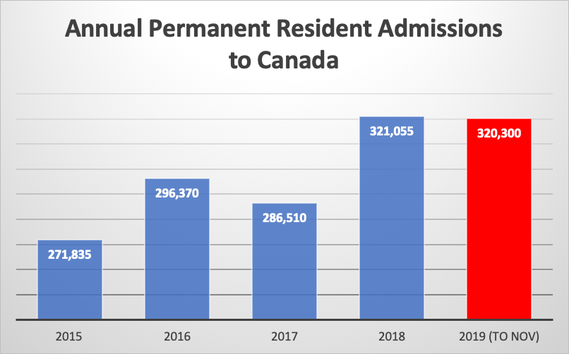 Canada's New Immigration Levels Plans Could See 390,000 Permanent Residents Per Year By 2022 - Canada Immigration and Visa Information. Canadian Immigration Services and Free Online Evaluation.