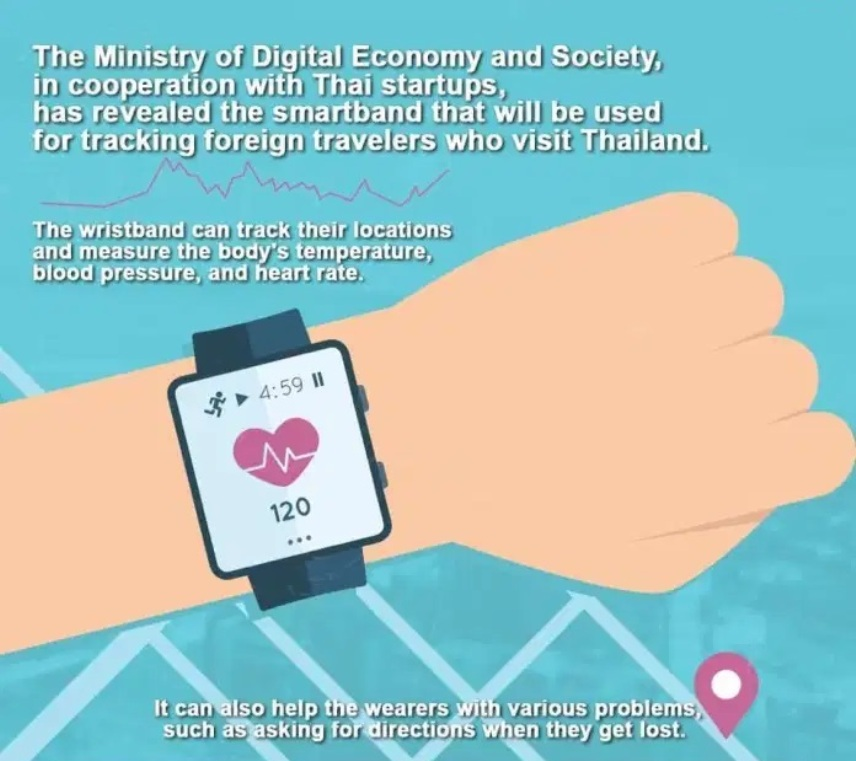 "Thailand to Track Future Tourists with ""Smart Band"" Digital Wristbands"