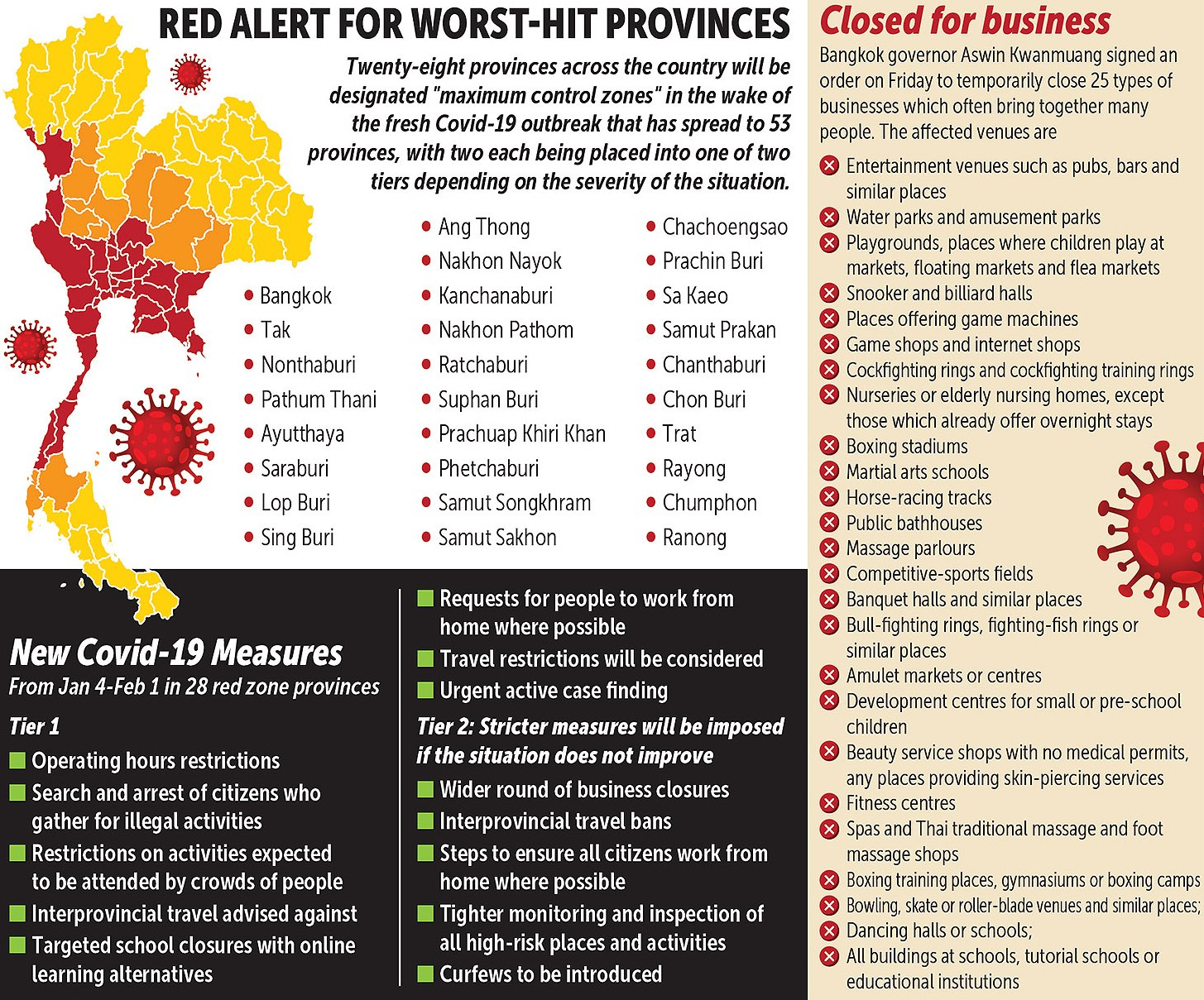 """Thailand Imposes Lockdown Restrictions in 28 """"Red Zone"""" Provinces"""