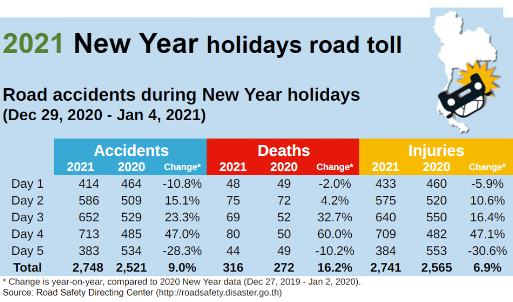 Day 5 of New Years Holiday, 316 People Killed on Thailand's Roads