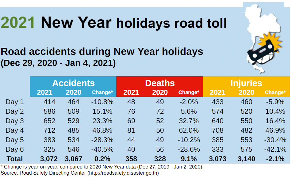Thailand, road deaths, accidents, injured, killed