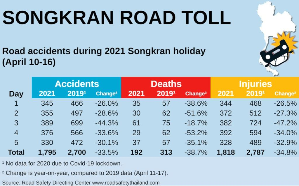 Road Accidents and Death Down Nearly Half from 2019 Songkran Holiday