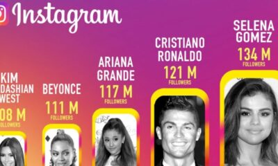 3 Surprising Things You Didn't Know about celebrities Using Instagram