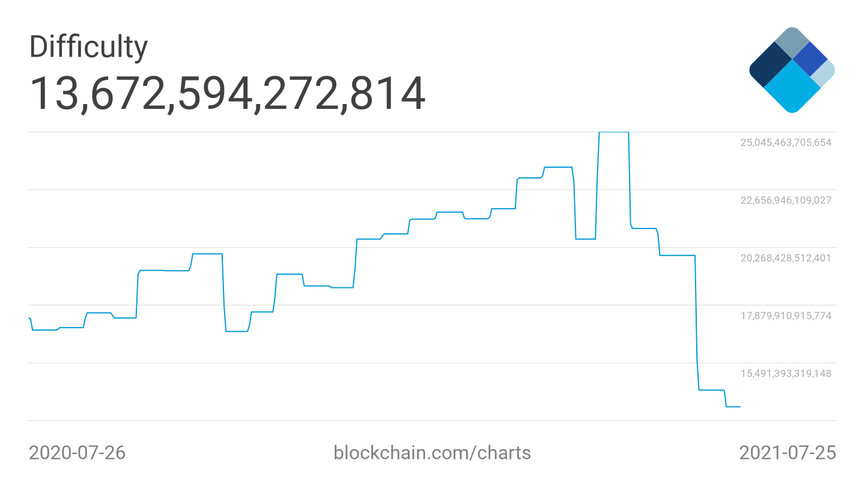 Bitcoin difficulty chart. Source: Blockchain.com