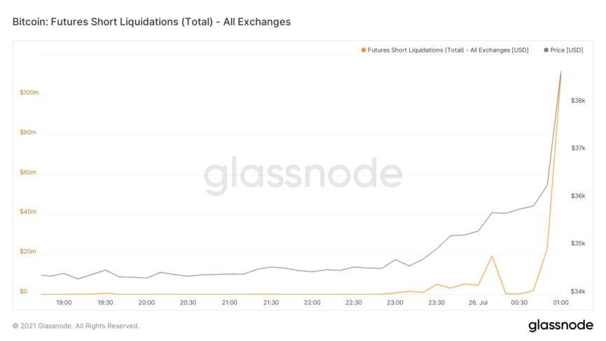 Bitcoin futures short liquidations chart. Source: William Clemente III/Twitter