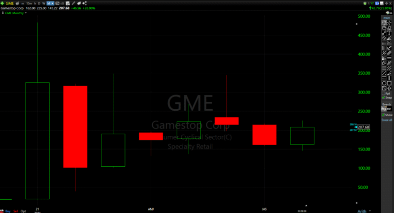 GameStop (GME) monthly chart shows some more momentum can come into the stock if it breaks out above last month's high of $216.86/share.